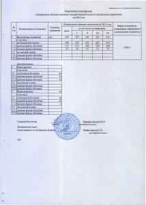 Квар.расшифр .к гос.задан.2012г.